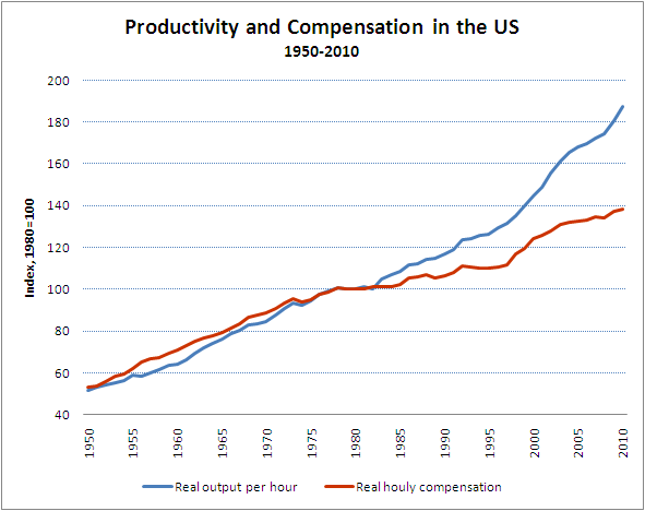 Productivity and Compensation Graph